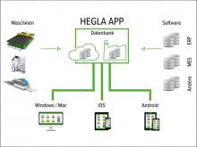HEGLA app: Close digitalisation gaps, improve processes