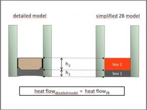 Thermal performance of insulating glass edge bond