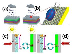 The structural representation of solar cells on rainy days