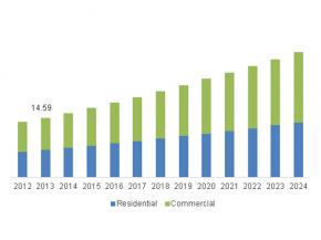 China window and door market size, by application, 2012-2024 (USD Billion)