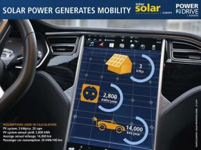 Intersolar Europe 2018: Solar power generates mobility