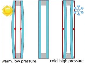 Schematic representation of the deformation of insulating glass unit due to climate loads (Source: ift Rosenheim)