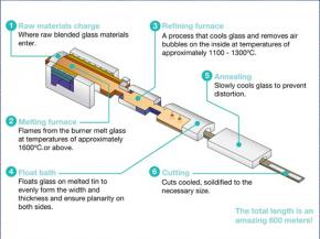 'Hot hold' operations in the flat glass sector