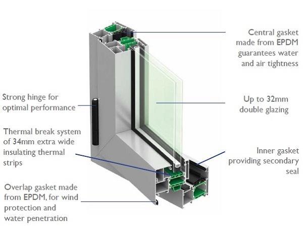 Benefits Of Thermally Broken Aluminium Windows And Doors