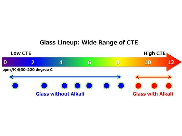 AGC Unveils Innovative Glass Substrates for Semiconductor Packaging