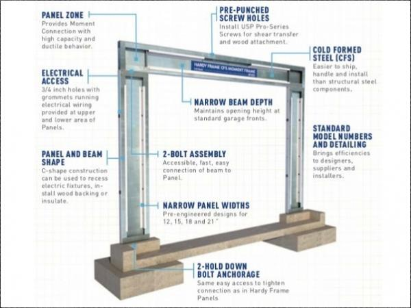 MiTek Announces the Hardy Frame® CFS Moment Frame™, the Industry's First Cold-Formed Steel Moment Frame