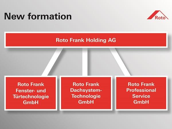 Roto embraces change and ensures continuity – New group structure from 2019