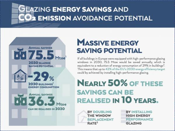 Potential impact of high-performance glazing on energy and CO2 savings in Europe